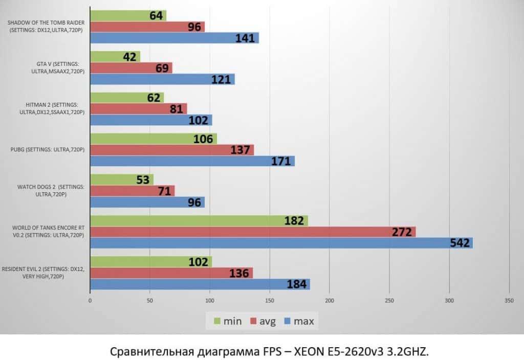 XEON E5-2620v3 3.2GHZ
