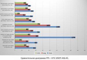GTX 1050Ti 4Gb #1
