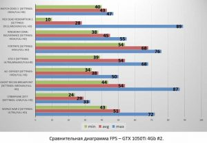 GTX 1050Ti 4Gb #2