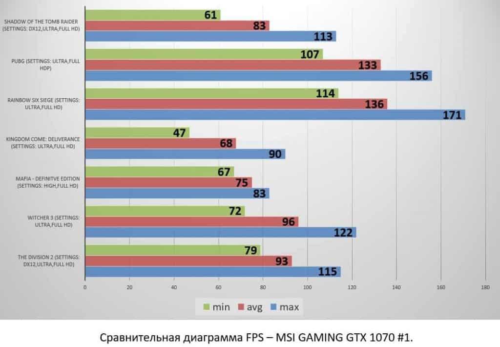 MSI GAMING GTX 1070 #1