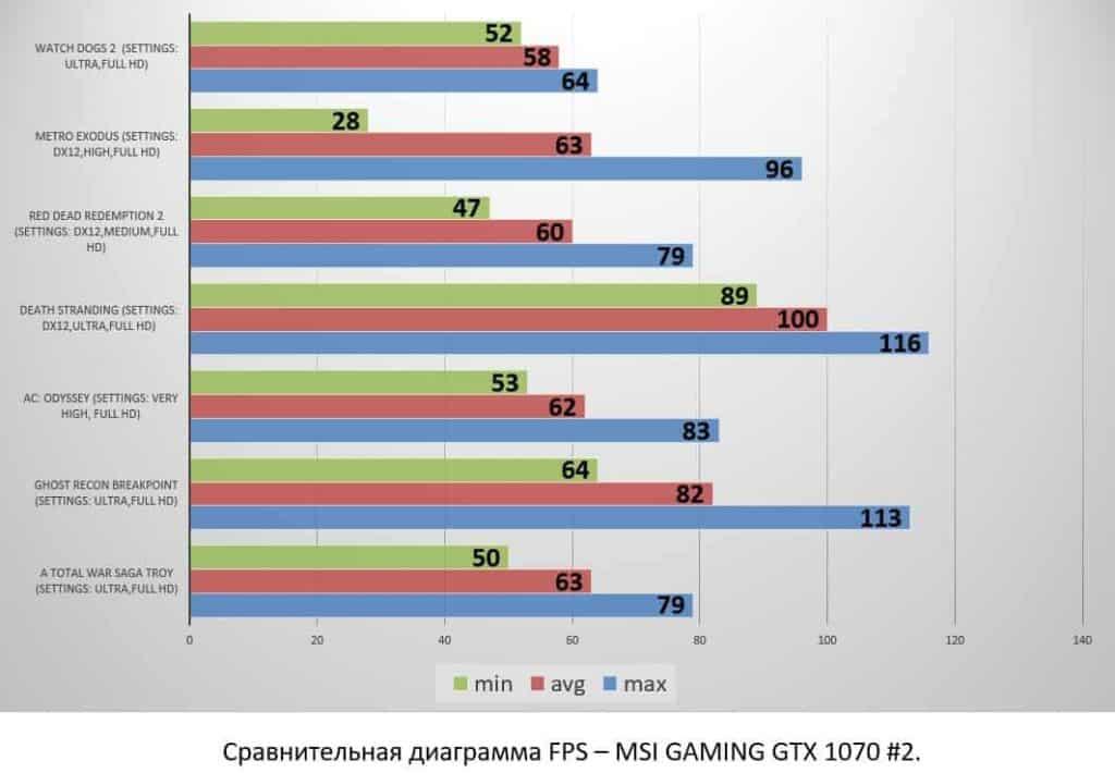 MSI GAMING GTX 1070 #2