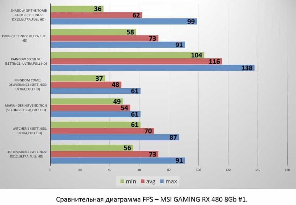 MSI GAMING RX 480 8Gb #1