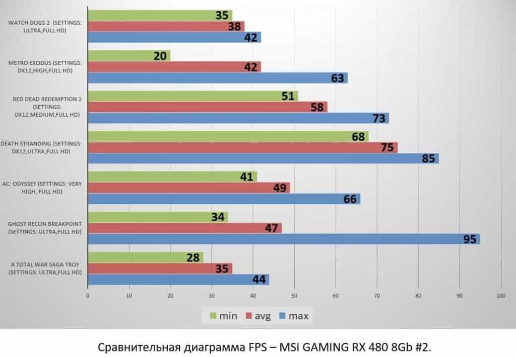 MSI GAMING RX 480 8Gb #2