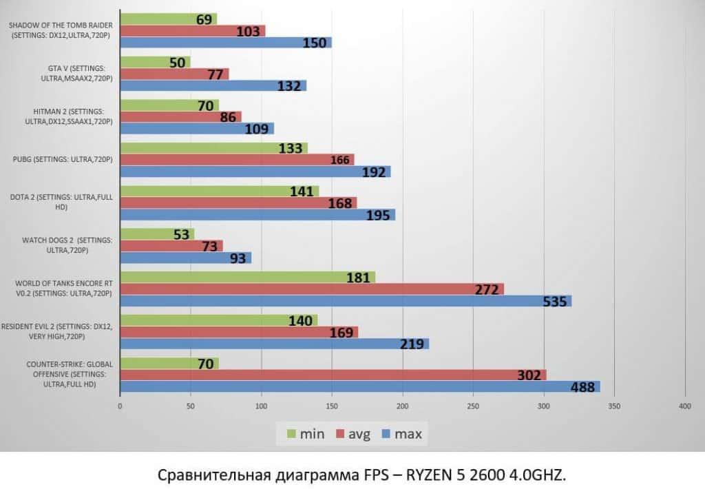 RYZEN 5 2600 4.0GHZ