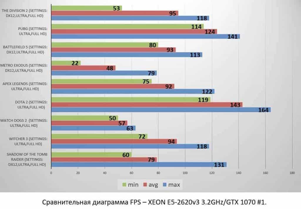 XEON E5-2620v3 3.2GHzGTX 1070 #1