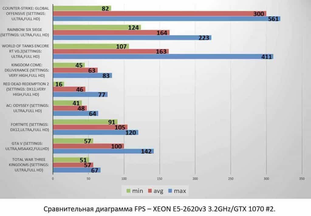XEON E5-2620v3 3.2GHzGTX 1070 #2