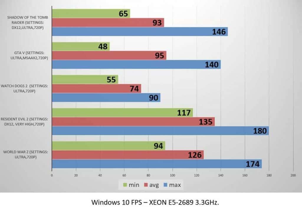 Windows 10 FPS – XEON E5-2689 3.3GHz.