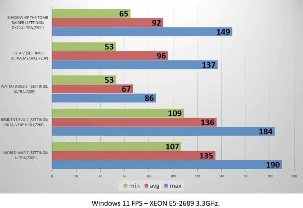 Windows 11 FPS – XEON E5-2689 3.3GHz