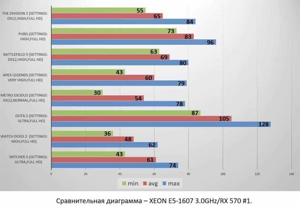 XEON E5-1607 3.0GHz_RX 570 #1