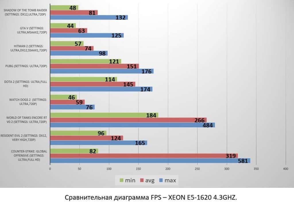 XEON E5-1620 4.3GHZ