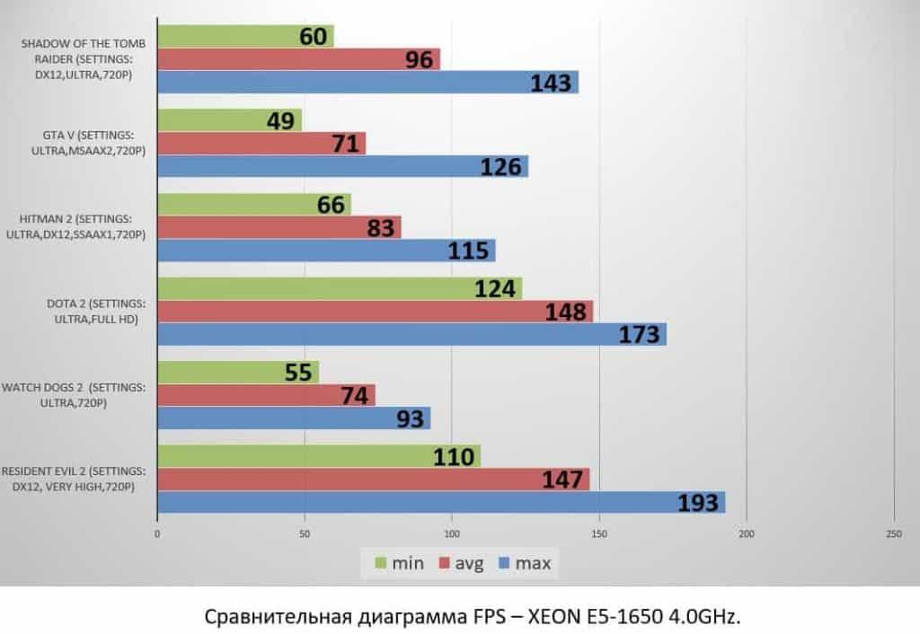 XEON E5-1650 4.0GHz