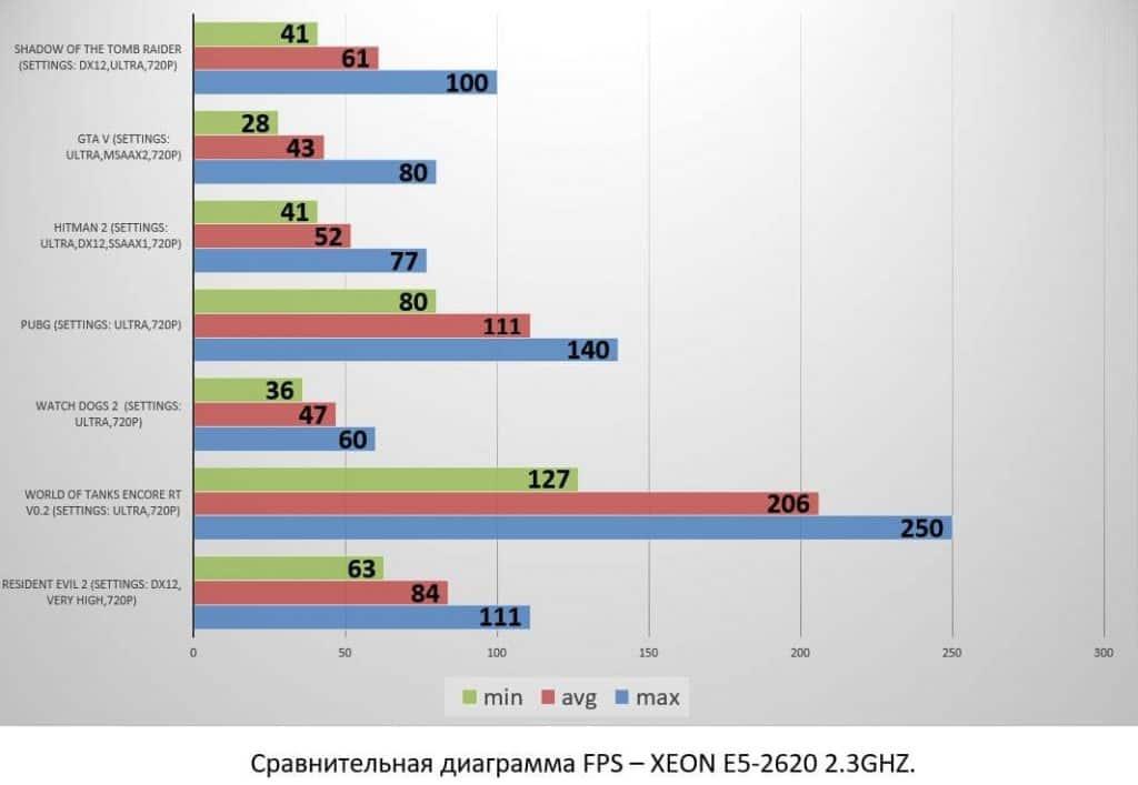 XEON E5-2620 2.3GHZ.-min