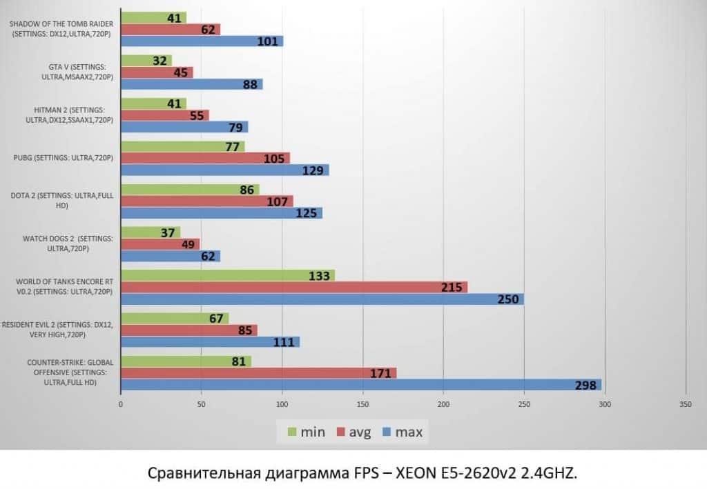 XEON E5-2620v2 2.4GHZ