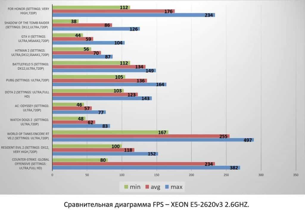 XEON E5-2620v3 2.6GHZ
