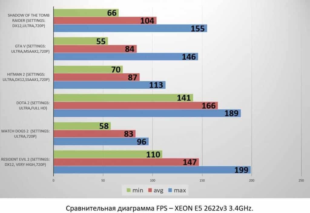 XEON E5 2622v3 3.4GHz