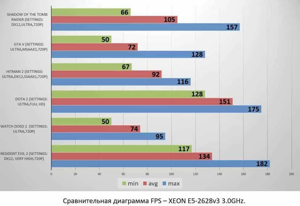 XEON E5-2628v3 3.0GHz.
