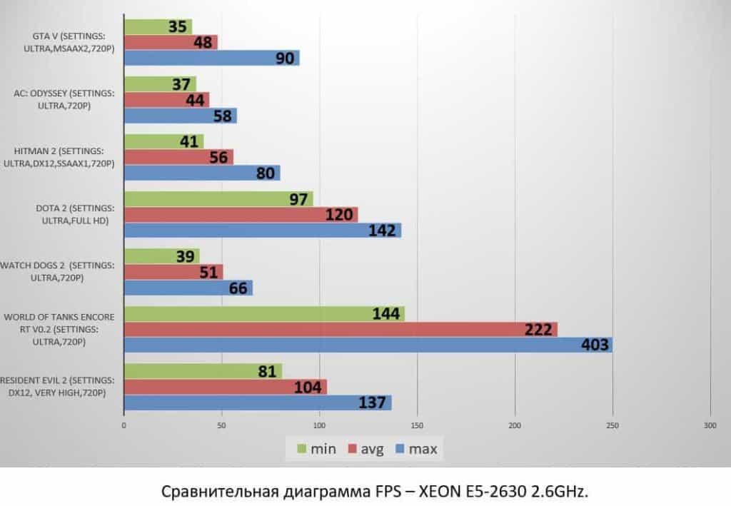 XEON E5-2630 2.6GHz
