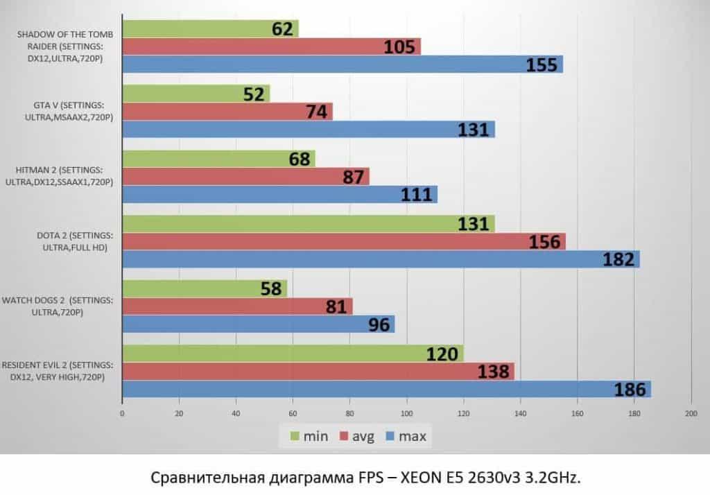 XEON E5 2630v3 3.2GHz