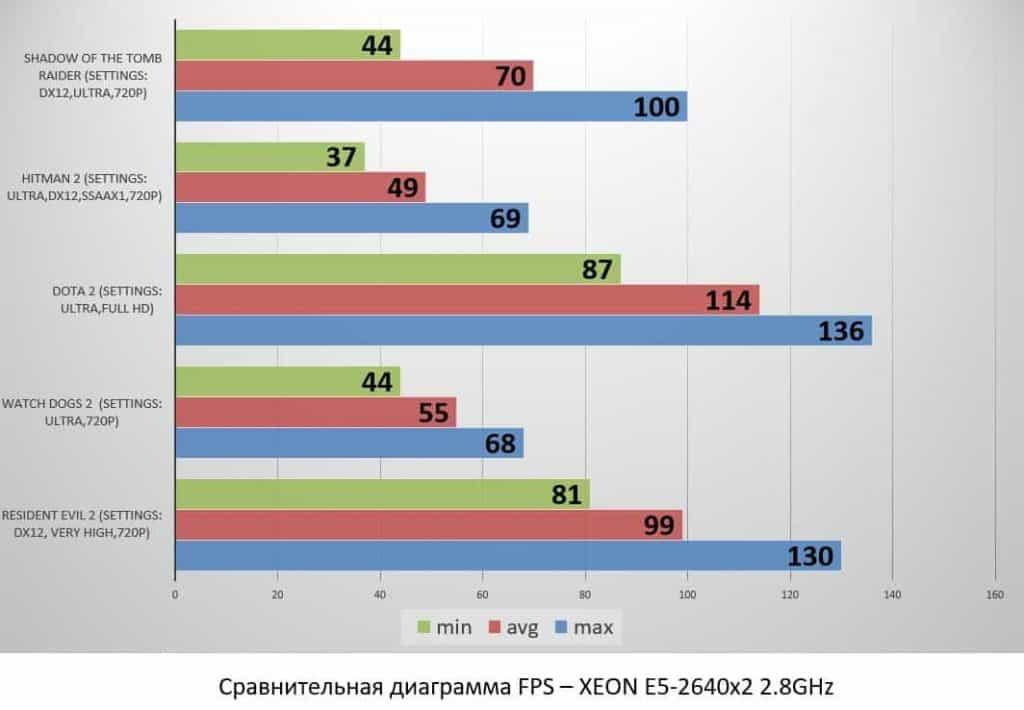 XEON E5-2640x2 2.8GHz
