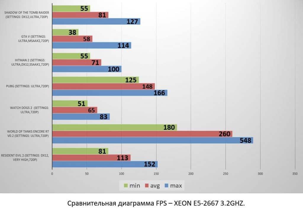 XEON E5-2667 3.2GHZ