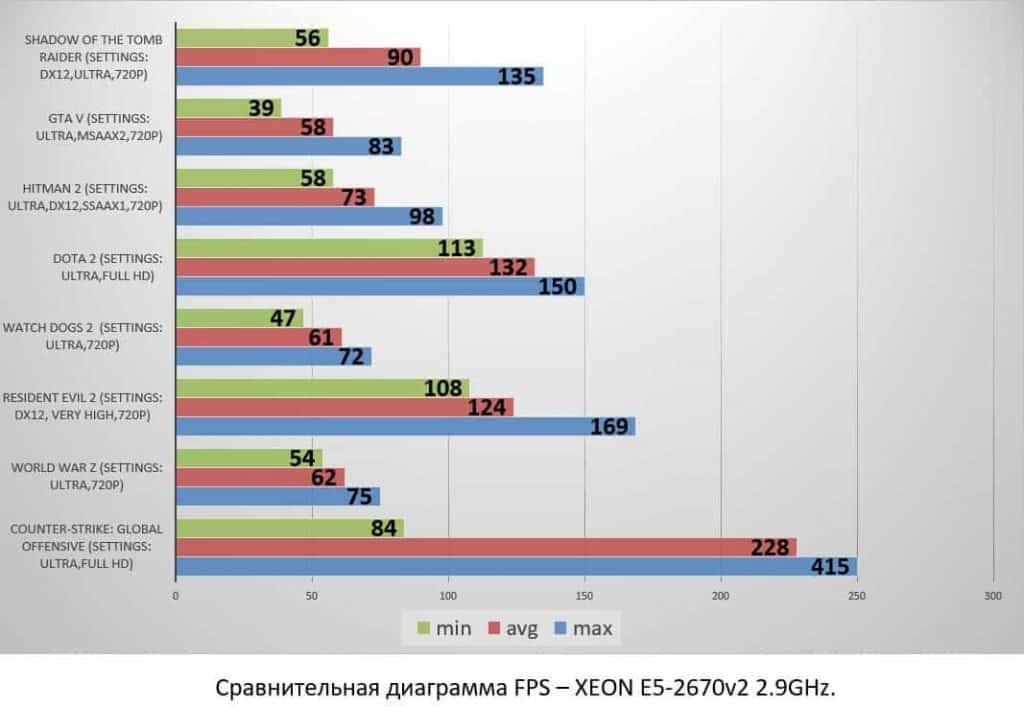 XEON E5-2670v2 2.9GHz