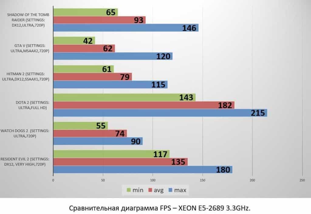 XEON E5-2689 3.3GHz