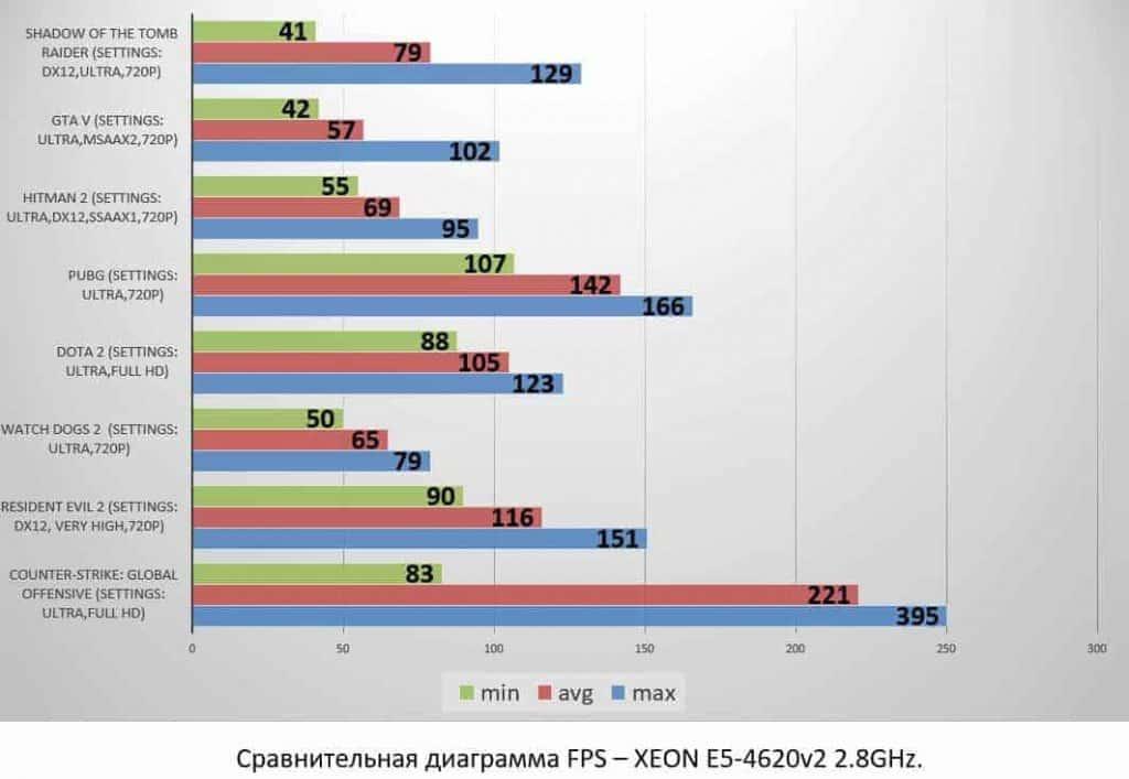XEON E5-4620v2 2.8GHz